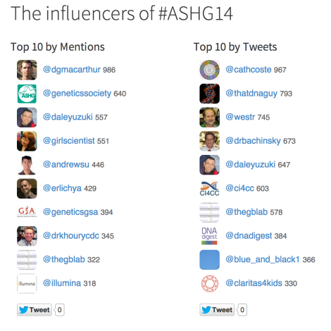 Top Influencers from ASHG14
