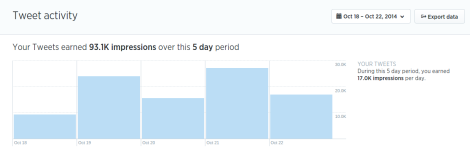 Total tweets from @TheGBLab